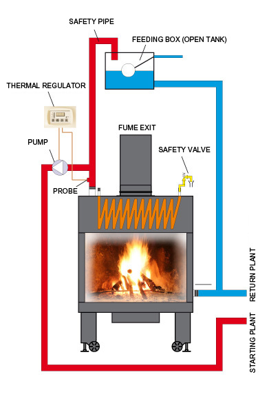 "Fireplace as heatingsystem called ""Thermo-Fireplace"""