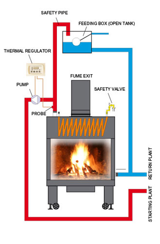 Fireplace As Heatingsystem Called Thermo Fireplace